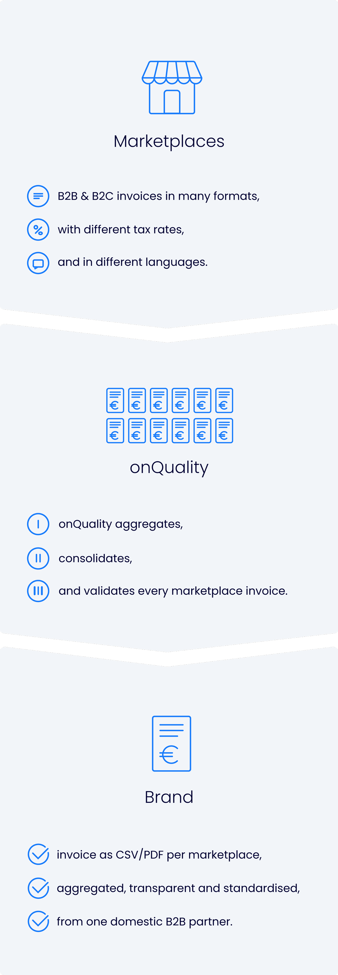 onQuality Billing